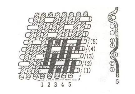 工业滤布缎纹织法