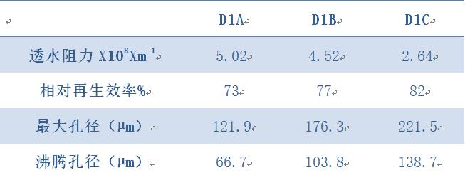 三种工业滤布使用1个月各项性能指标