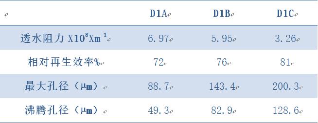 三种工业滤布使用3个月各项性能指标