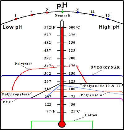 过滤布不同材质温度与PH值对比,博联过滤!